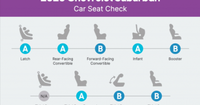 How Do Car Seats Fit in a 2020 Chevrolet Suburban?